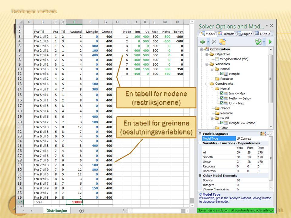 LOG530 Distribusjonsplanlegging 11 Distribusjon i nettverk En tabell for greinene (beslutningsvariablene) En tabell for nodene (restriksjonene)