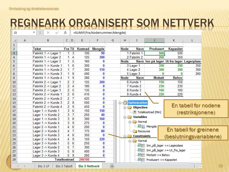 LOG530 Distribusjonsplanlegging 13 Omlasting og direkteleveranser En tabell for nodene (restriksjonene) En tabell for greinene (beslutningsvariablene)