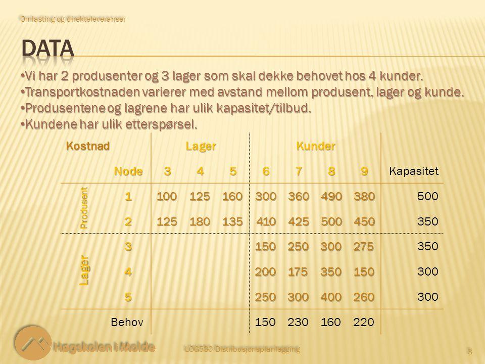 LOG530 Distribusjonsplanlegging 3 3 Vi har 2 produsenter og 3 lager som skal dekke behovet hos 4 kunder.