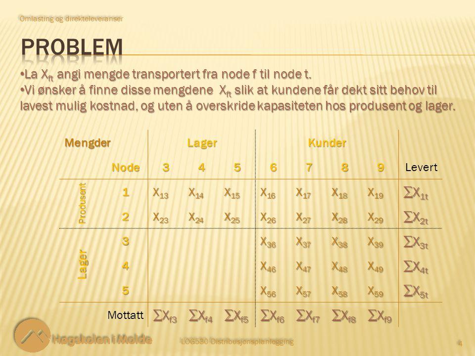 LOG530 Distribusjonsplanlegging 15 Omlasting og direkteleveranser set H := P1 P2;# 2 produsenter set I := L1 L2 L3;# 3 lager set J := K1 K2 K3 K4;# 4 kunder param D:= # D - etterspørsel for 4 kunder K1150 K2230 K3160 K4220; param N:= # N - lagerkapasitet for 3 lager L1350 L2300 L3300; param Q:=# Q - produksjonskapasitet for 2 produsenter P1500 P2350; param C:# C - transportkostnader langs greinene K1K2K3K4 L1L2L3:= L1150250300275...