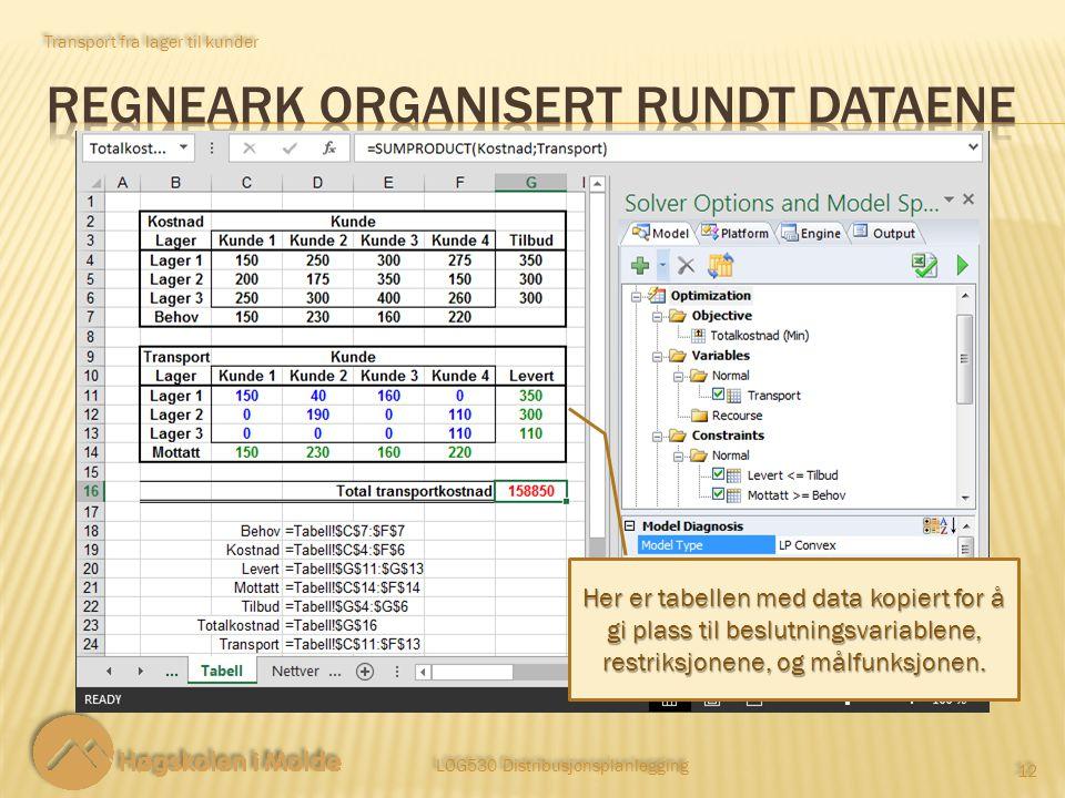 Transport fra lager til kunder LOG530 Distribusjonsplanlegging 12 Her er tabellen med data kopiert for å gi plass til beslutningsvariablene, restriksj