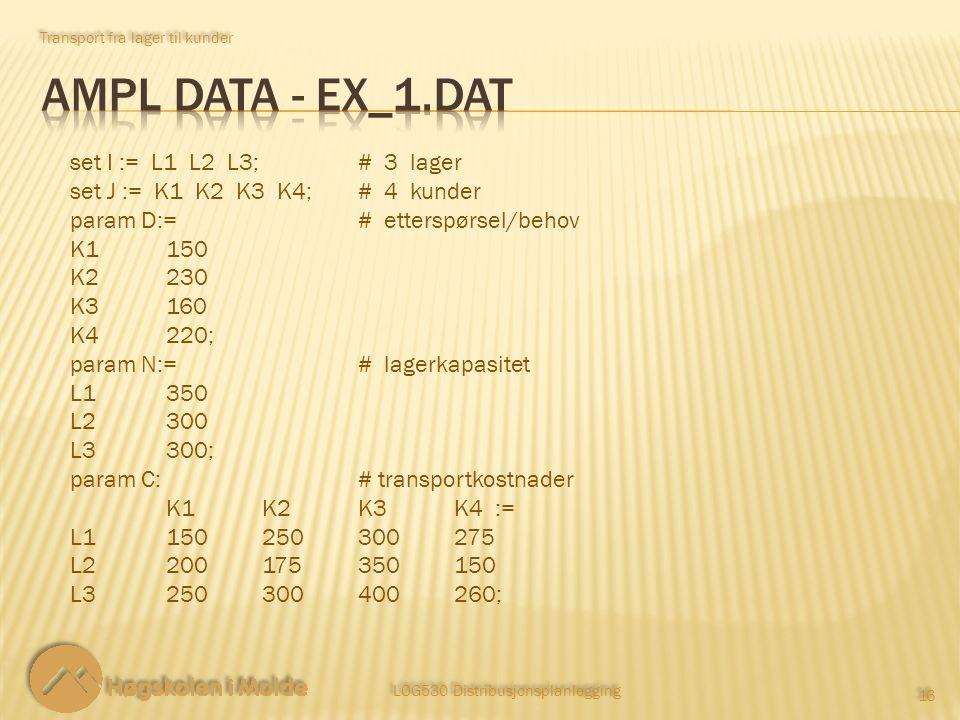 Transport fra lager til kunder LOG530 Distribusjonsplanlegging 16 set I := L1 L2 L3;# 3 lager set J := K1 K2 K3 K4;# 4 kunder param D:=# etterspørsel/
