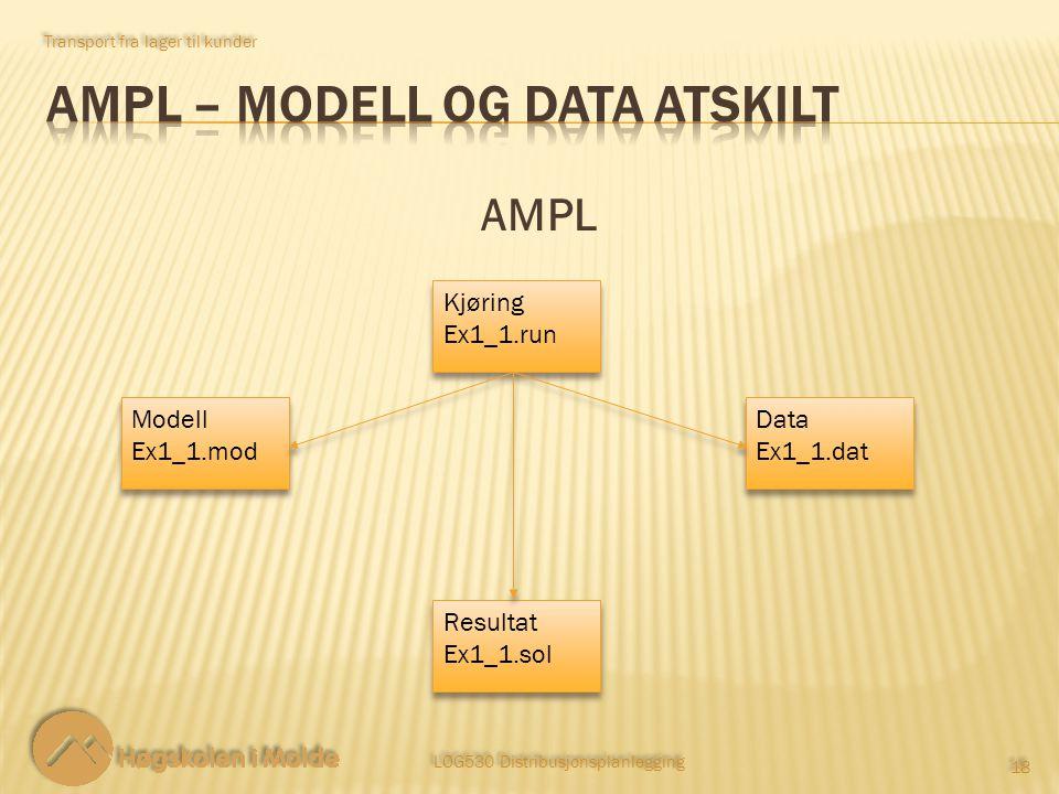 Transport fra lager til kunder 18 AMPL Modell Ex1_1.mod Modell Ex1_1.mod Data Ex1_1.dat Data Ex1_1.dat Kjøring Ex1_1.run Kjøring Ex1_1.run Resultat Ex