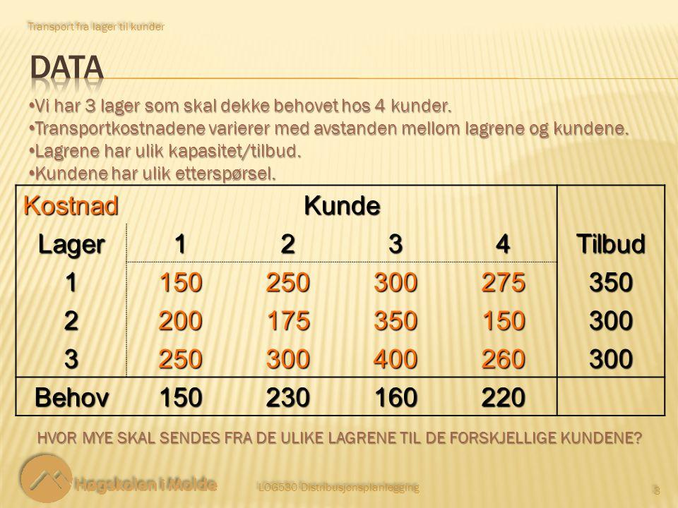Transport fra lager til kunder LOG530 Distribusjonsplanlegging 3 3KostnadKundeLager1234Tilbud 1150250300275350 2200175350150300 3250300400260300 Behov