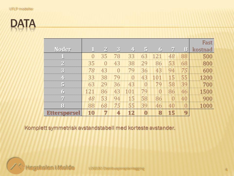 LOG530 Distribusjonsplanlegging 15 Restriksjoner: UFLP modeller 25 ‑ 9 Det skal opprettes nøyaktig p fasiliteter.
