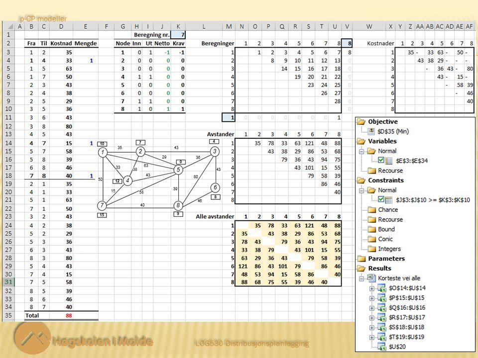 LOG530 Distribusjonsplanlegging 5 5 Komplett symmetrisk avstandstabell med korteste avstander.