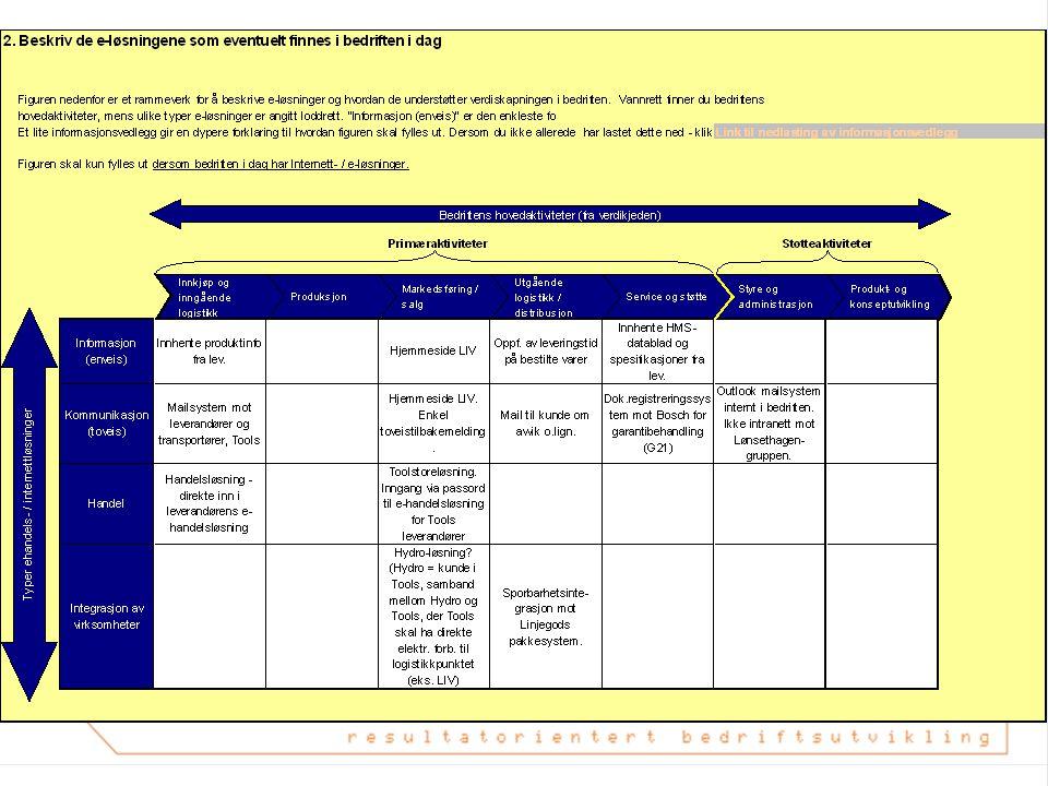 Prosjektgjennomføring….  Handlingsplan i 3 steg;  Steg 1= effektivisere manuelle løsninger  Steg 2 = Delvis elektronisk samhandling  Steg 3 = Elek