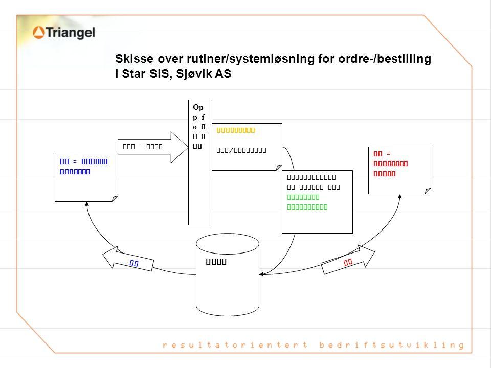 KUNDE: Sjøvik AS STAR SIS IFS Andre ERP - system LEVERANDØRER * Peterson Emballasje * Mørenot * Kunde x Integrasjon ** ** El. utveksling av forespørse