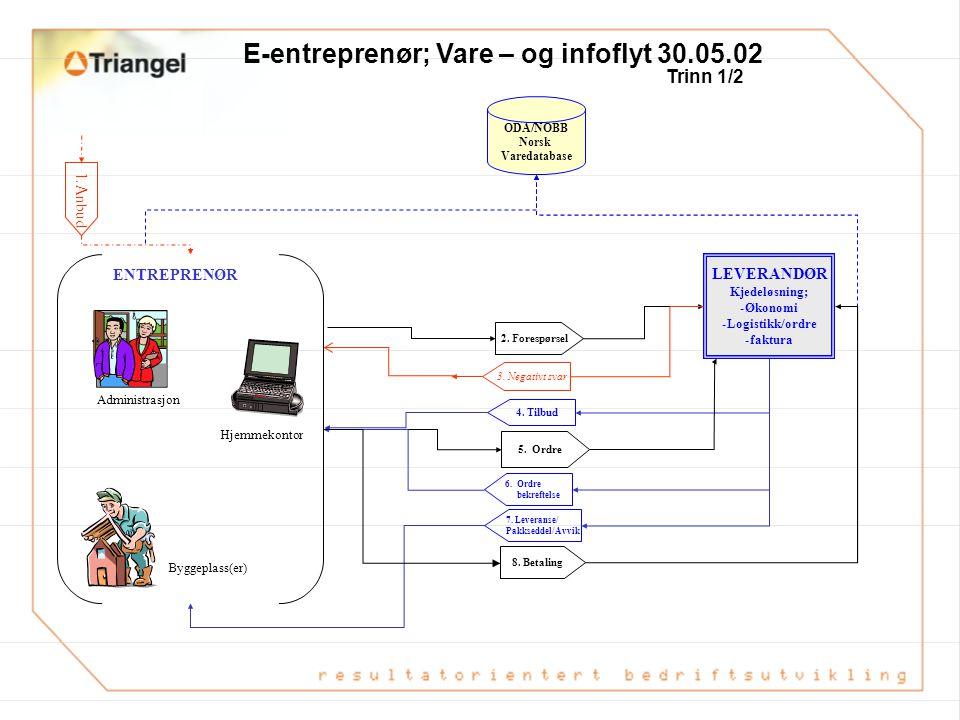 E-entreprenør; Vare – og infoflyt 30.05.02 ODA/NOBB Norsk Varedatabase Anbud LEVERANDØR Kjedeløsning; -Økonomi -Logistikk/ordre -faktura Transaksjonsu