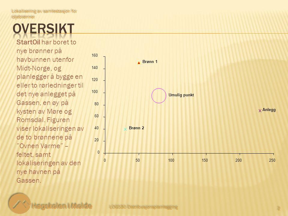 LOG530 Distribusjonsplanlegging 3 3 Lokalisering av samlestasjon for oljebrønner Lokaliseringen av de to brønnene på Ovnen Varme – feltet, samt lokaliseringen av den nye havnen på Gassen er gitt i følgende tabell: X – koordinat Y – koordinat Brønn 1 50150 Brønn 2 3040 Anlegg23070