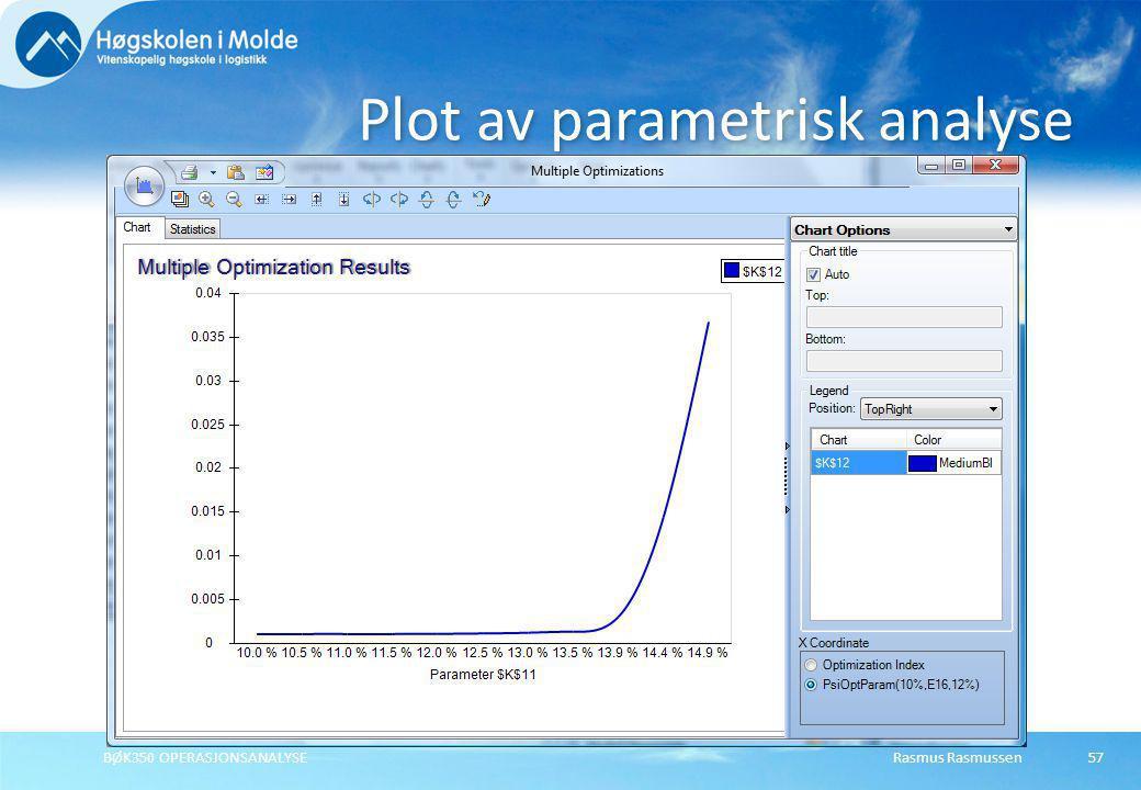 Rasmus RasmussenBØK350 OPERASJONSANALYSE57 Plot av parametrisk analyse