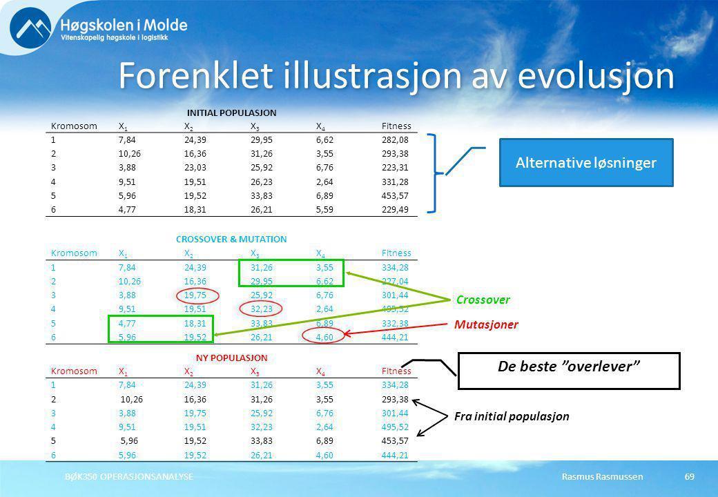 Rasmus RasmussenBØK350 OPERASJONSANALYSE69 Forenklet illustrasjon av evolusjon INITIAL POPULASJON KromosomX1X1 X2X2 X3X3 X4X4 Fitness 17,8424,3929,956