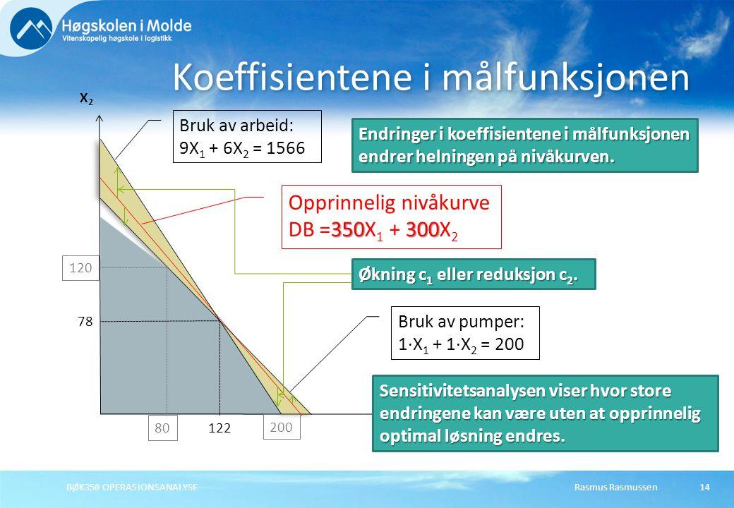 Rasmus Rasmussen14 Koeffisientene i målfunksjonen X1X1 X2X2 Opprinnelig nivåkurve 350300 DB =350X 1 + 300X 2 Endringer i koeffisientene i målfunksjone