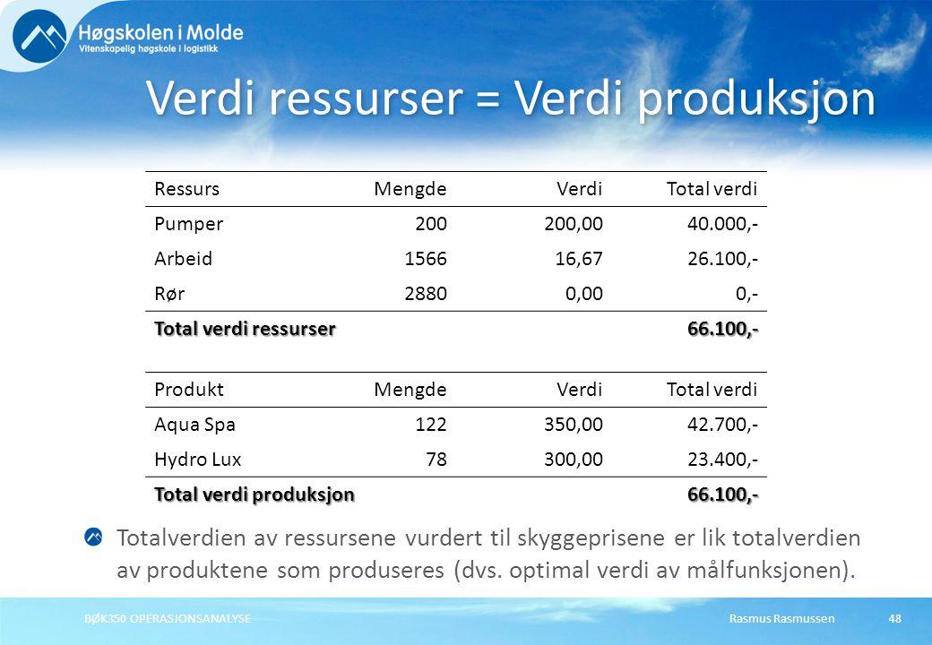 Rasmus RasmussenBØK350 OPERASJONSANALYSE48 Verdi ressurser = Verdi produksjon RessursMengdeVerdiTotal verdi Pumper200200,0040.000,- Arbeid156616,6726.