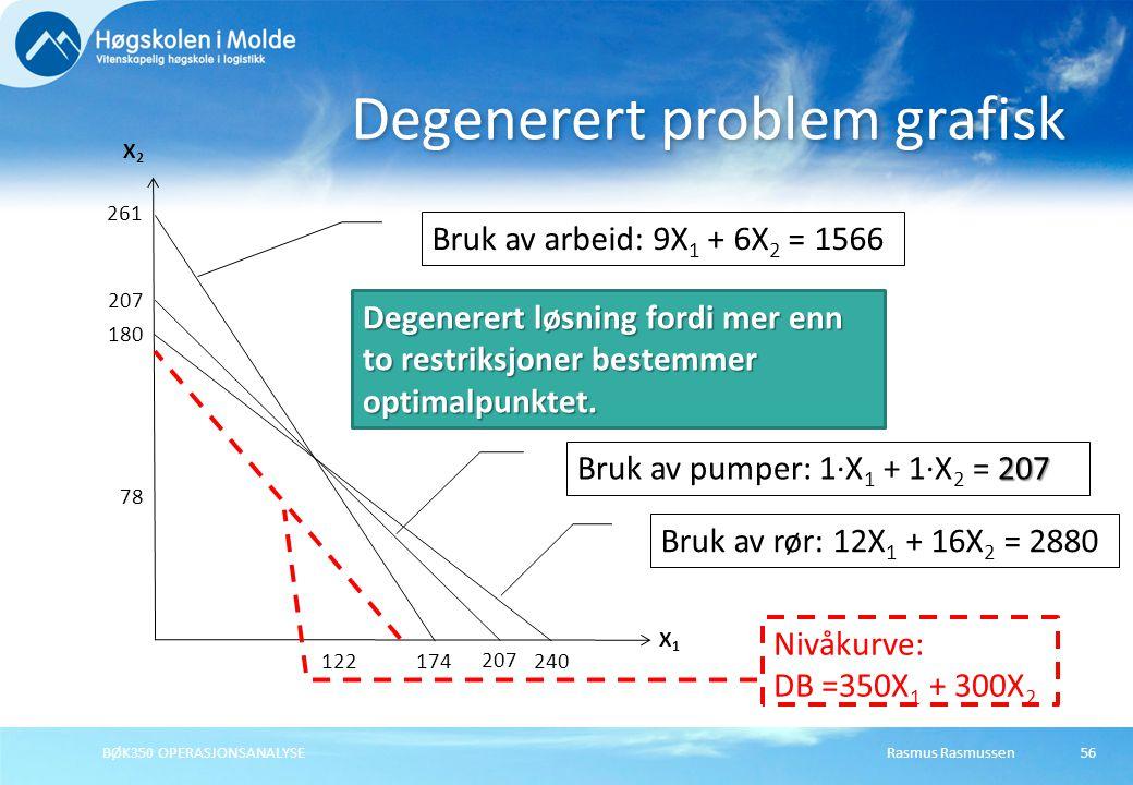 Rasmus RasmussenBØK350 OPERASJONSANALYSE56 Degenerert problem grafisk X1X1 X2X2 207 207 Bruk av pumper: 1·X 1 + 1·X 2 = 207 261 174 Bruk av arbeid: 9X