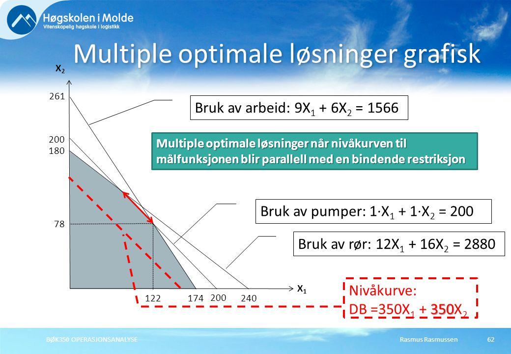 Rasmus RasmussenBØK350 OPERASJONSANALYSE62 Multiple optimale løsninger grafisk X1X1 X2X2 200 Bruk av pumper: 1·X 1 + 1·X 2 = 200 261 174 Bruk av arbei