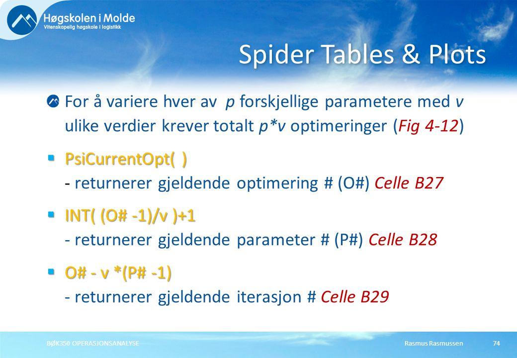 Rasmus RasmussenBØK350 OPERASJONSANALYSE74 For å variere hver av p forskjellige parametere med v ulike verdier krever totalt p*v optimeringer (Fig 4-1