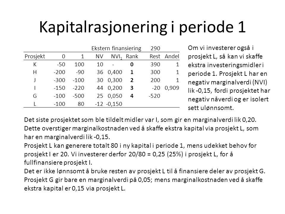 Kapitalrasjonering i periode 1 Ekstern finansiering290 Prosjekt01NVNVI 1 RankRestAndel K-5010010-03901 H-200-90360,40013001 J-300-100300,30022001 I-15