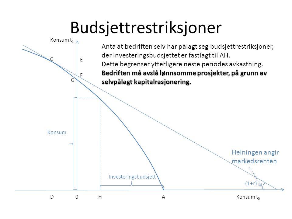 Budsjettrestriksjoner Konsum t 0 A Konsum t 1 C HD0 F Helningen angir markedsrenten Investeringsbudsjett -(1+r) E G Konsum Anta at bedriften selv har