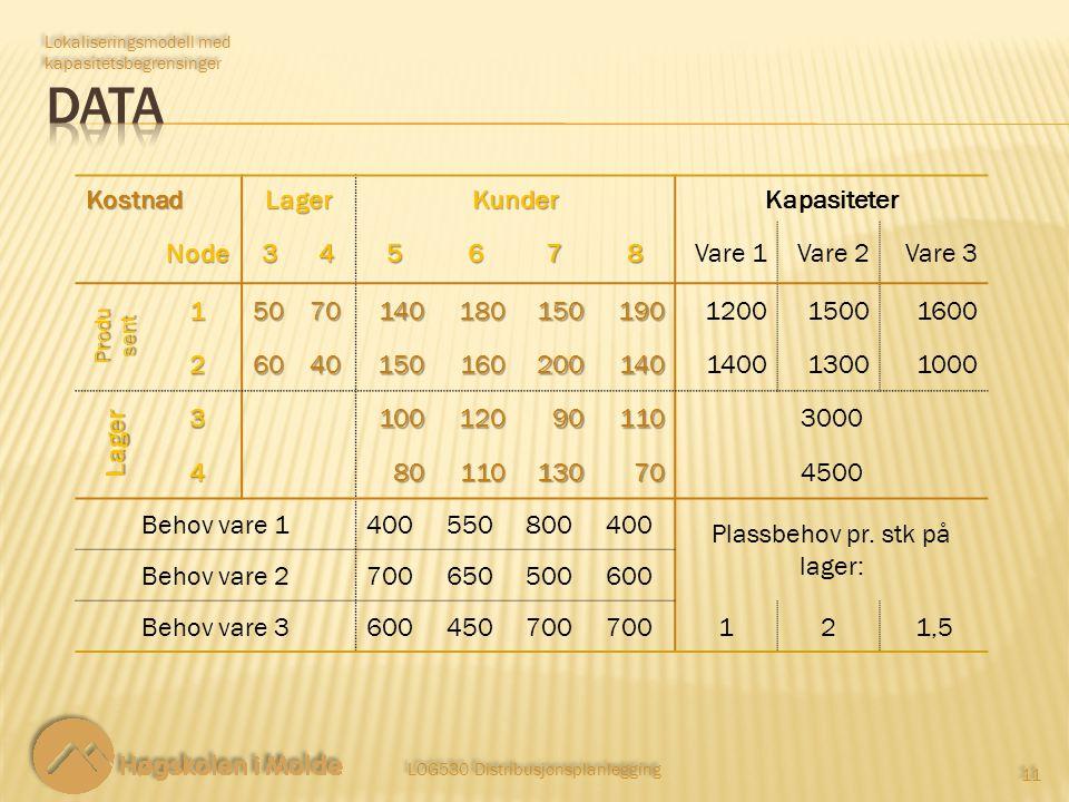 LOG530 Distribusjonsplanlegging 11 Lokaliseringsmodell med kapasitetsbegrensinger KostnadLagerKunderKapasiteterNode345678Vare 1Vare 2Vare 3 Produ sent 15070140180150190120015001600 26040150160200140140013001000 Lager 3100120901103000 480110130704500 Behov vare 1400550800400 Plassbehov pr.