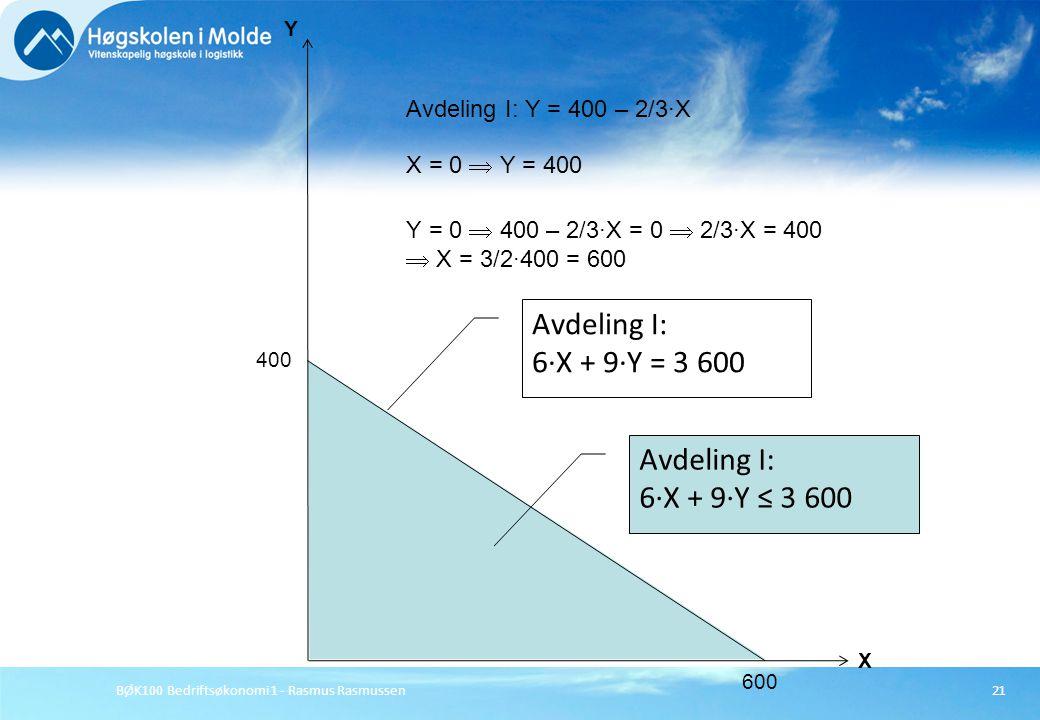 BØK100 Bedriftsøkonomi 1 - Rasmus Rasmussen21 X Y Avdeling I: Y = 400 – 2/3·X 400 X = 0  Y = 400 Y = 0  400 – 2/3·X = 0  2/3·X = 400  X = 3/2·400