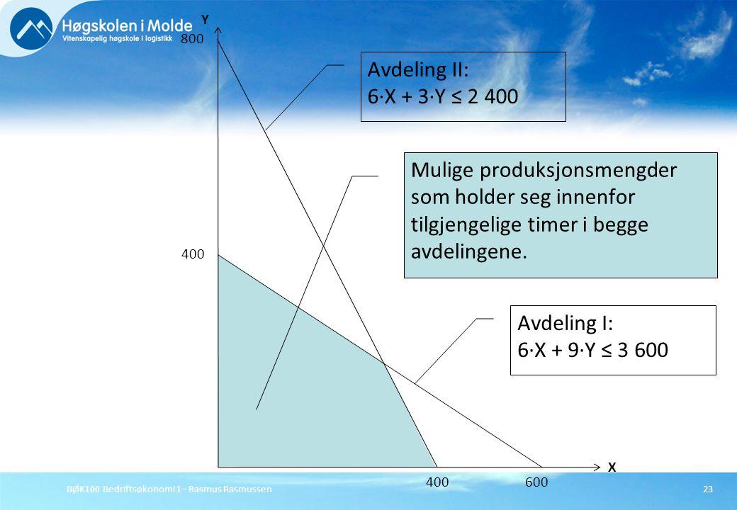BØK100 Bedriftsøkonomi 1 - Rasmus Rasmussen23 X Y 800 400 Avdeling II: 6·X + 3·Y ≤ 2 400 Avdeling I: 6·X + 9·Y ≤ 3 600 400 600 Mulige produksjonsmengd