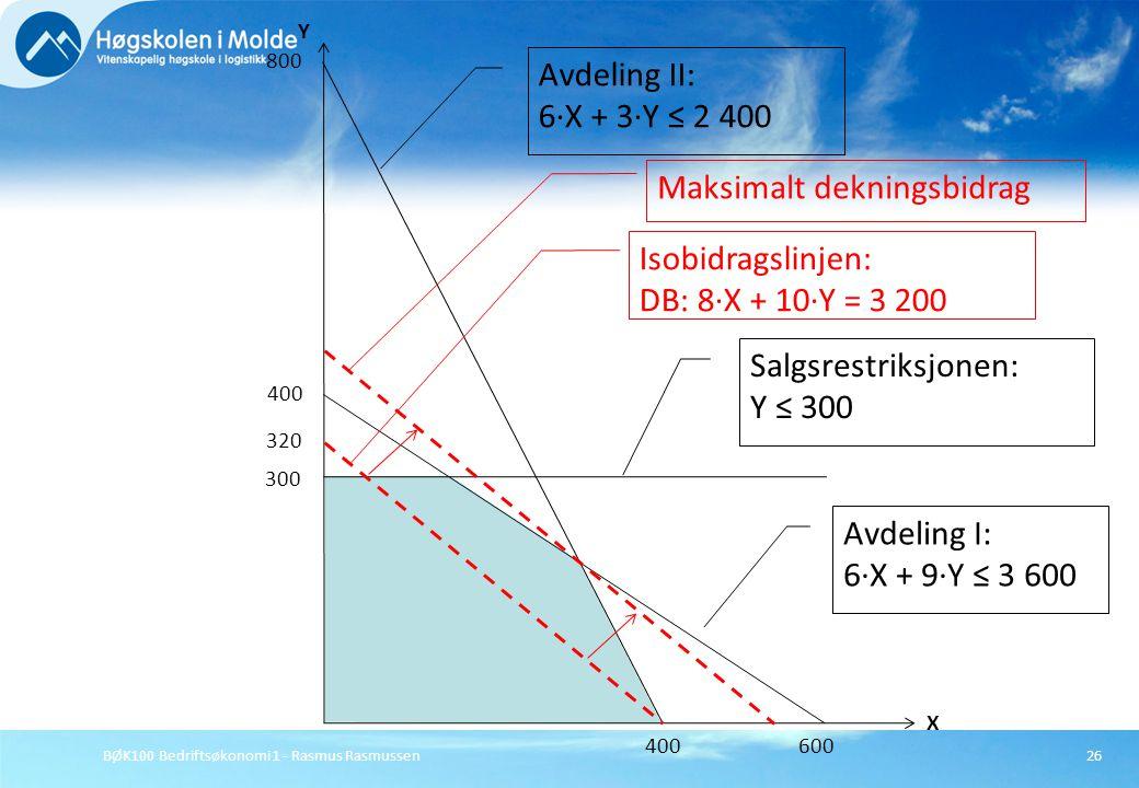 BØK100 Bedriftsøkonomi 1 - Rasmus Rasmussen26 X Y 800 400 Avdeling II: 6·X + 3·Y ≤ 2 400 Avdeling I: 6·X + 9·Y ≤ 3 600 400 600 Isobidragslinjen: DB: 8