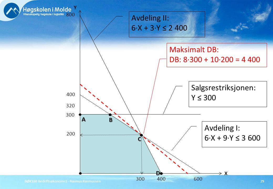 BØK100 Bedriftsøkonomi 1 - Rasmus Rasmussen29 X Y 800 400 Avdeling II: 6·X + 3·Y ≤ 2 400 Avdeling I: 6·X + 9·Y ≤ 3 600 400 600 300 Salgsrestriksjonen: