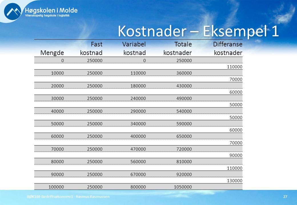 BØK100 Bedriftsøkonomi 1 - Rasmus Rasmussen27 Kostnader – Eksempel 1 Mengde Fast kostnad Variabel kostnad Totale kostnader Differanse kostnader 025000
