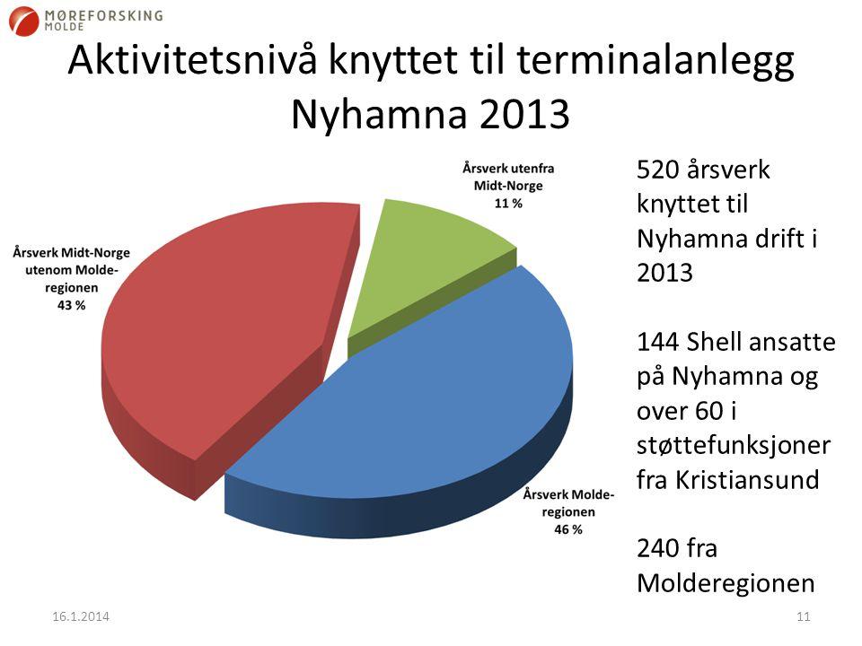 Aktivitetsnivå knyttet til terminalanlegg Nyhamna 2013 16.1.201411 520 årsverk knyttet til Nyhamna drift i 2013 144 Shell ansatte på Nyhamna og over 60 i støttefunksjoner fra Kristiansund 240 fra Molderegionen