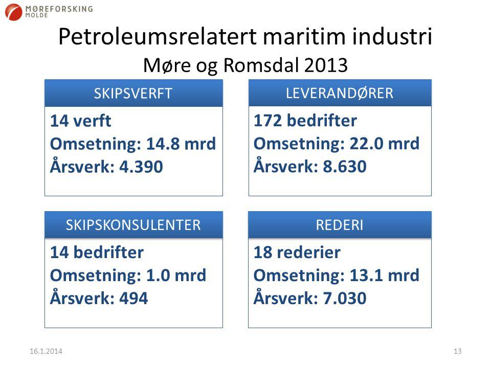 Petroleumsrelatert maritim industri Møre og Romsdal 2013 16.1.201413 LEVERANDØRER 172 bedrifter Omsetning: 22.0 mrd Årsverk: 8.630 SKIPSVERFT 14 verft Omsetning: 14.8 mrd Årsverk: 4.390 REDERI 18 rederier Omsetning: 13.1 mrd Årsverk: 7.030 SKIPSKONSULENTER 14 bedrifter Omsetning: 1.0 mrd Årsverk: 494