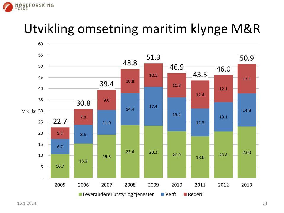 Utvikling omsetning maritim klynge M&R 16.1.201414
