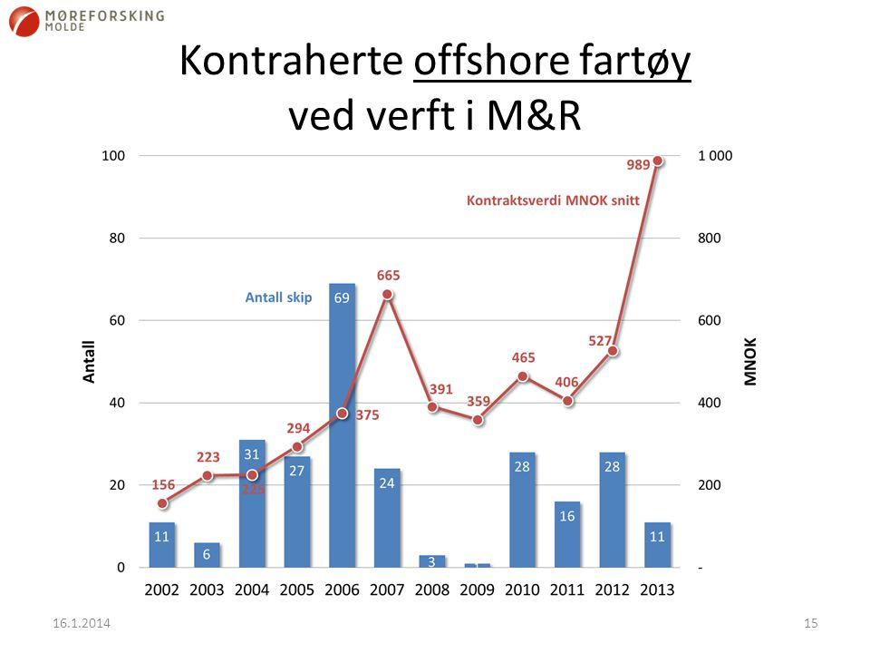 Kontraherte offshore fartøy ved verft i M&R 16.1.201415