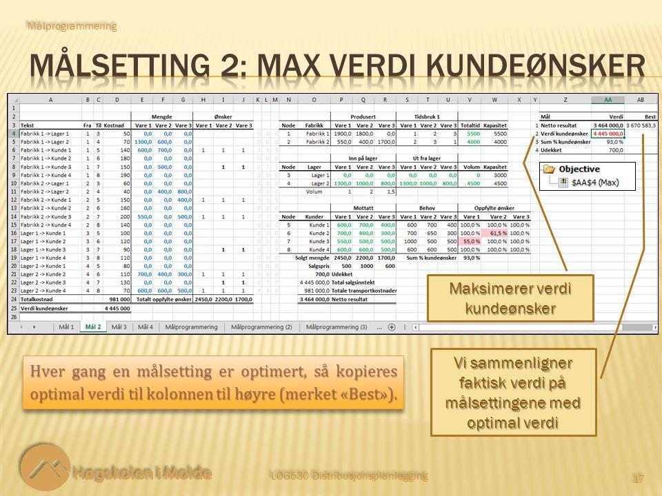 LOG530 Distribusjonsplanlegging 17 Målprogrammering Maksimerer verdi kundeønsker Vi sammenligner faktisk verdi på målsettingene med optimal verdi Hver gang en målsetting er optimert, så kopieres optimal verdi til kolonnen til høyre (merket «Best»).