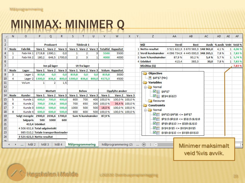 LOG530 Distribusjonsplanlegging 23 Målprogrammering Minimer maksimalt veid %vis avvik.