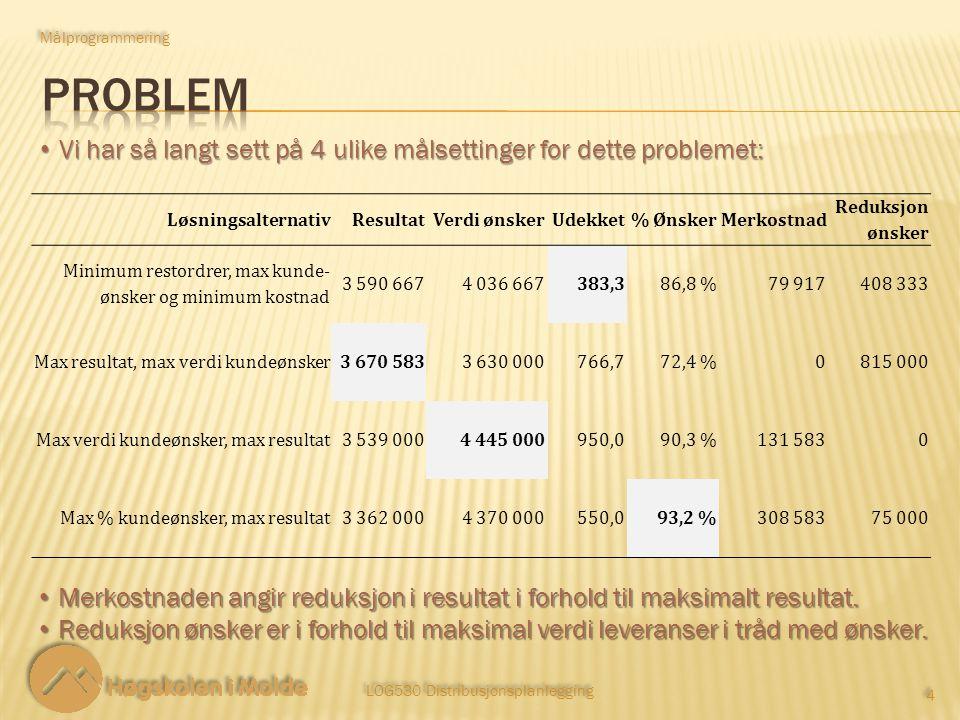LOG530 Distribusjonsplanlegging 4 4 Vi har så langt sett på 4 ulike målsettinger for dette problemet: Vi har så langt sett på 4 ulike målsettinger for dette problemet: Målprogrammering LøsningsalternativResultatVerdi ønskerUdekket% ØnskerMerkostnad Reduksjon ønsker Minimum restordrer, max kunde- ønsker og minimum kostnad 3 590 6674 036 667383,386,8 %79 917408 333 Max resultat, max verdi kundeønsker3 670 5833 630 000766,772,4 %0815 000 Max verdi kundeønsker, max resultat3 539 0004 445 000950,090,3 %131 5830 Max % kundeønsker, max resultat3 362 0004 370 000550,093,2 %308 58375 000 Merkostnaden angir reduksjon i resultat i forhold til maksimalt resultat.