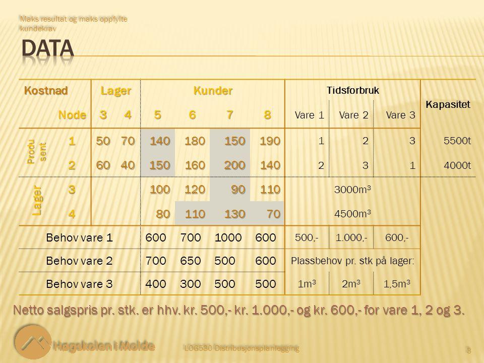 LOG530 Distribusjonsplanlegging 4 4 Vi maksimerer resultatet.