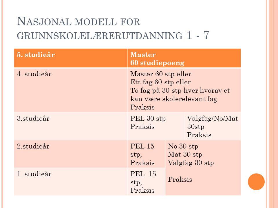 N ASJONAL MODELL FOR GRUNNSKOLELÆRERUTDANNING 1 - 7 5. studieårMaster 60 studiepoeng 4. studieårMaster 60 stp eller Ett fag 60 stp eller To fag på 30