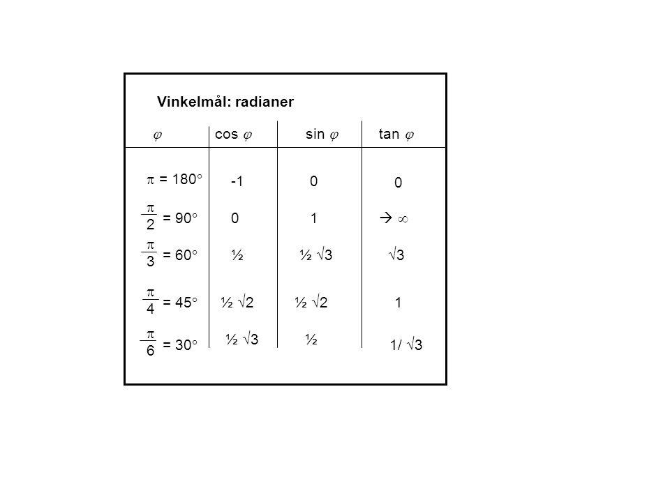 Vinkelmål: radianer = 90  22 = 45  44 = 60  33 = 30  66 10 ½  3 ½  2 ½ ½  = 180  0  cos  sin  0 tan     3 3 1 1/  3