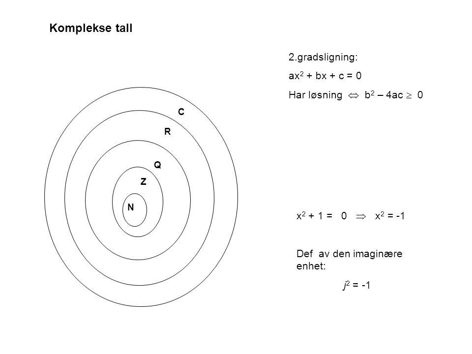 N Z Q R C 2.gradsligning: ax 2 + bx + c = 0 Har løsning  b 2 – 4ac  0 x 2 + 1 = 0  x 2 = -1 Def av den imaginære enhet: j 2 = -1 Komplekse tall