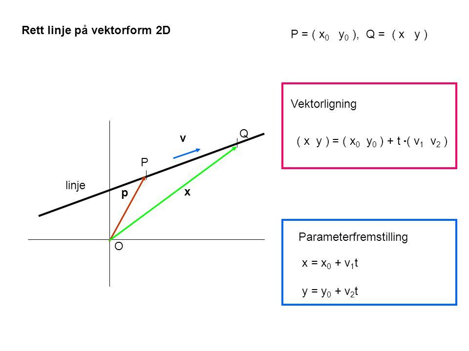 Q v P p x O Vektorligning linje x = x 0 + v 1 t y = y 0 + v 2 t Parameterfremstilling P = ( x 0 y 0 ), Q = ( x y ) ( x y ) = ( x 0 y 0 ) + t  ( v 1 v