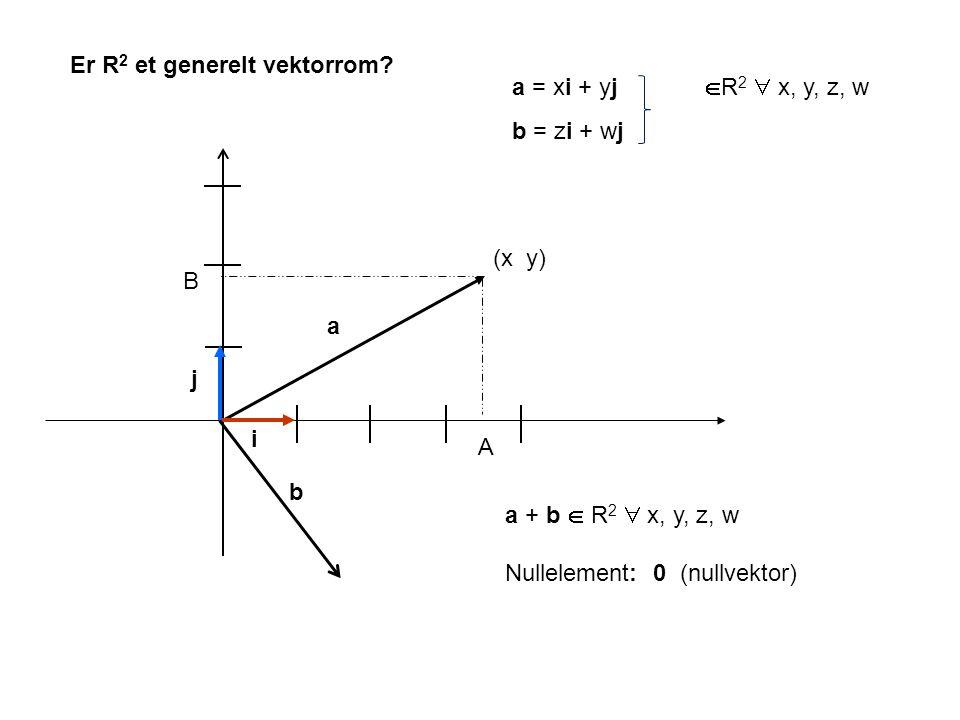 Er R 2 et generelt vektorrom? a i j A B a = xi + yj  R 2  x, y, z, w b = zi + wj (x y) b a + b  R 2  x, y, z, w Nullelement: 0 (nullvektor)