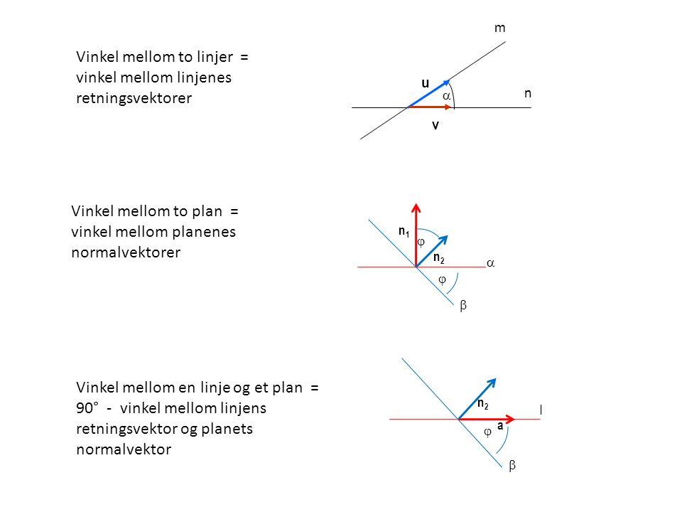 u v  m n   n1n1 n2n2   Vinkel mellom to linjer = vinkel mellom linjenes retningsvektorer Vinkel mellom to plan = vinkel mellom planenes normalvek