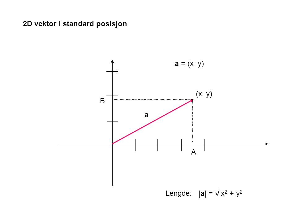 NB!Ligningen for x-aksen x = t y = 0 z = 0 Tilsvarende for y-, og z-aksen Ligning for xy-planet:z = 0 Tilsvarende for yz-, og xz-planet