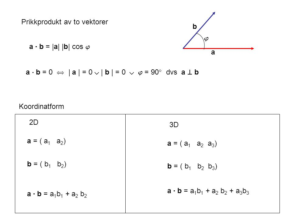 Prikkprodukt av to vektorer a = ( a 1 a 2 ) b = ( b 1 b 2 ) a  b = |a| |b| cos  2D Koordinatform a = ( a 1 a 2 a 3 ) b = ( b 1 b 2 b 3 ) 3D a  b =