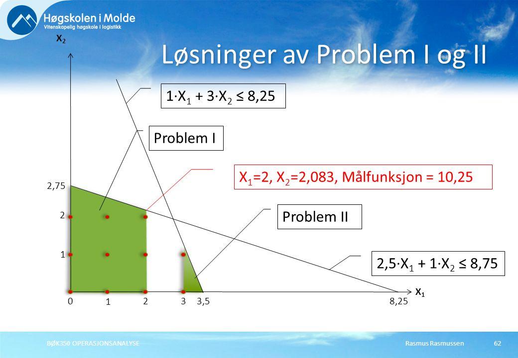 Rasmus Rasmussen62 Løsninger av Problem I og II X1X1 X2X2 2,75 3,5 2,5·X 1 + 1·X 2 ≤ 8,75 1·X 1 + 3·X 2 ≤ 8,25 BØK350 OPERASJONSANALYSE 8,25 2 1 3 2 1 0 Problem I Problem II X 1 =2, X 2 =2,083, Målfunksjon = 10,25
