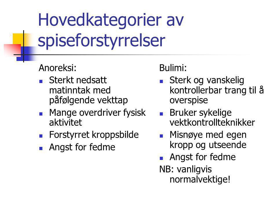Hovedkategorier av spiseforstyrrelser Anoreksi: Sterkt nedsatt matinntak med påfølgende vekttap Mange overdriver fysisk aktivitet Forstyrret kroppsbil