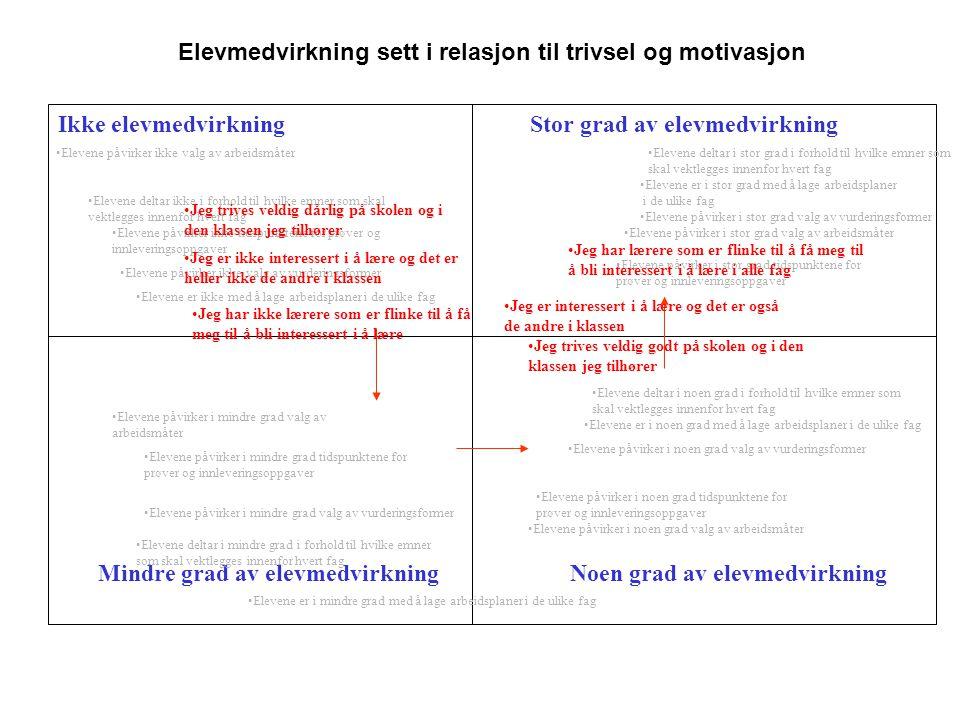 Elevmedvirkning sett i relasjon til trivsel og motivasjon Stor grad av elevmedvirkning Noen grad av elevmedvirkningMindre grad av elevmedvirkning Ikke