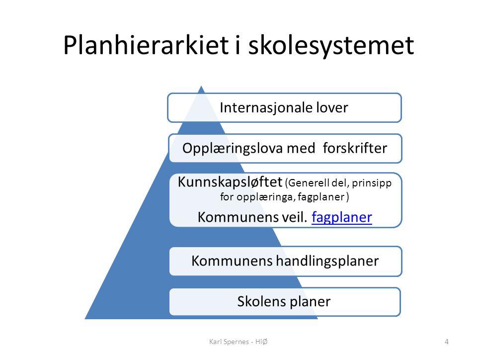 Planhierarkiet i skolesystemet Internasjonale loverOpplæringslova med forskrifter Kunnskapsløftet (Generell del, prinsipp for opplæringa, fagplaner )