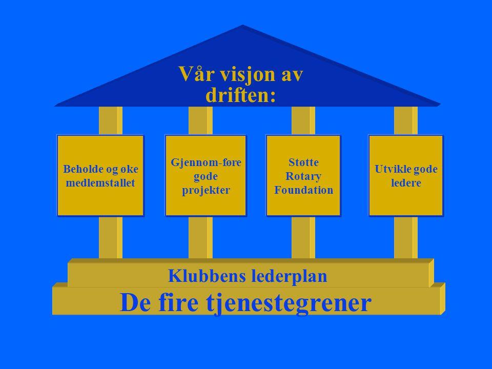 Vår visjon av driften: Beholde og øke medlemstallet Gjennom-føre gode projekter Støtte Rotary Foundation Utvikle gode ledere De fire tjenestegrener Kl